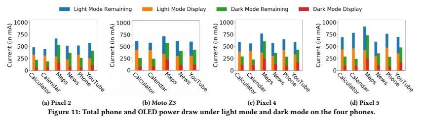 Dados obtidos pelo estudo (Imagem: Reprodução/How much battery does dark mode save?)