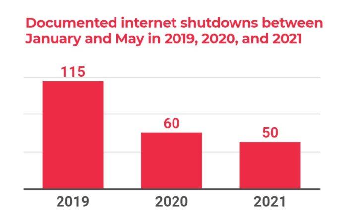 Desligamentos da internet registrados entre janeiro e maio (Imagem: Reprodução/ Acess Now)